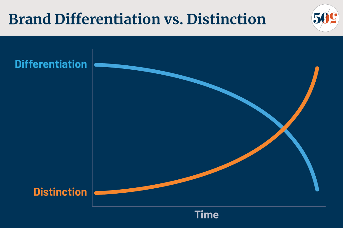 Brand Differentiation vs. Distinction